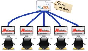 multiutilisateurs