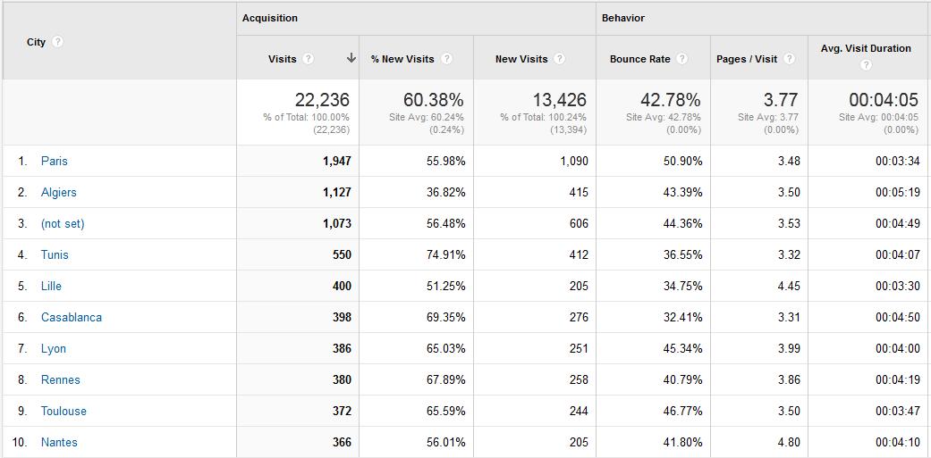 2013-12-16 14_19_58-Location - Google Analytics