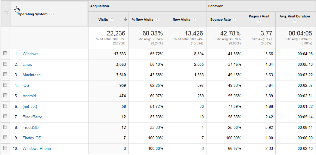 2013-12-16 14_20_38-Browser & OS - Google Analytics